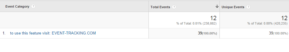 Fake events recorded in Google Analytics