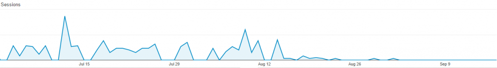Filter Spam traffic from Google Analytics